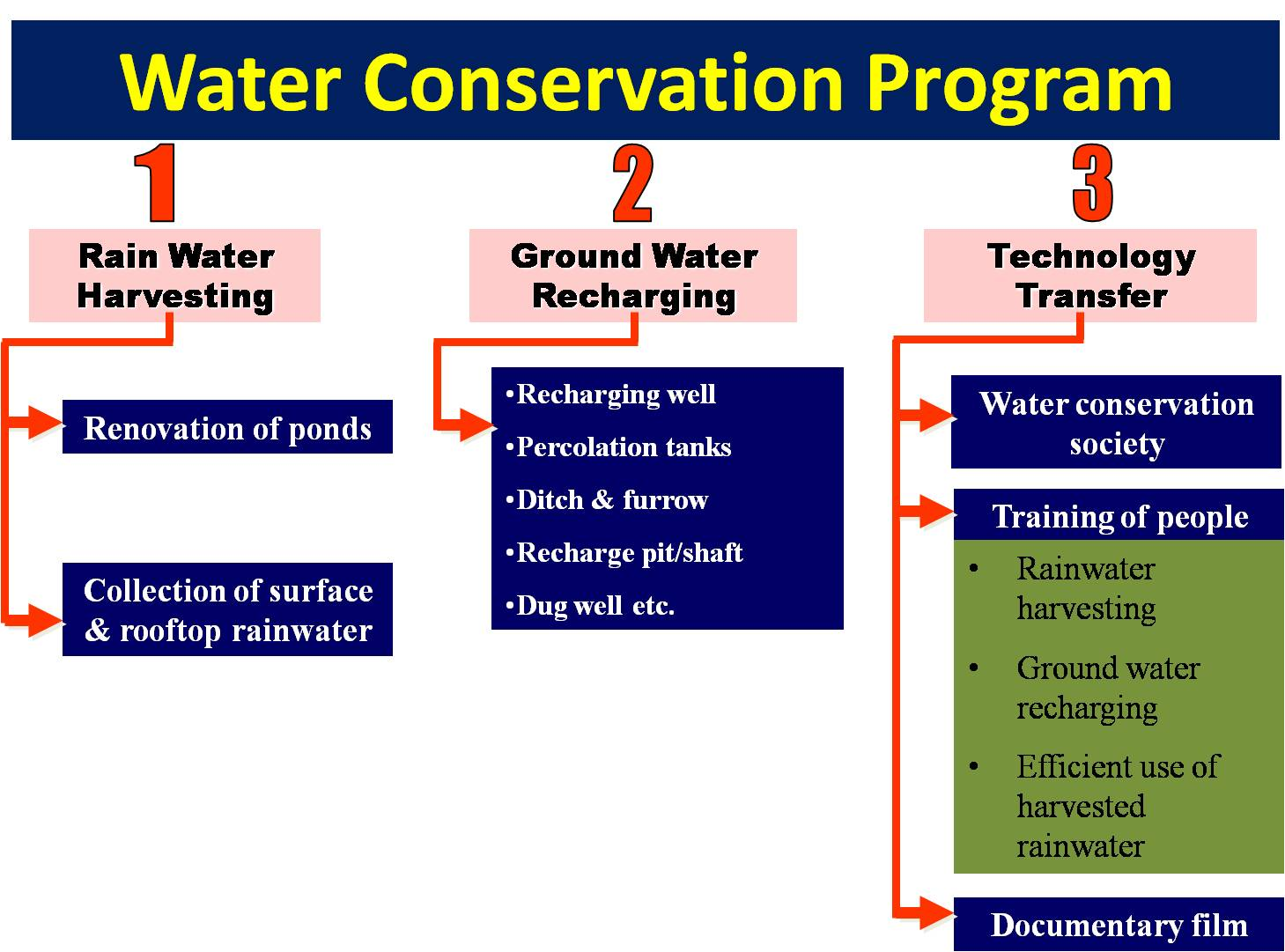 conservation of water in india essay